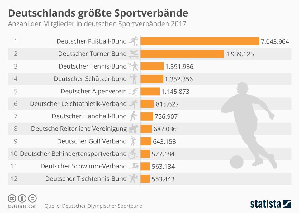 Infografik: Deutschlands größte Sportverbände | Statista