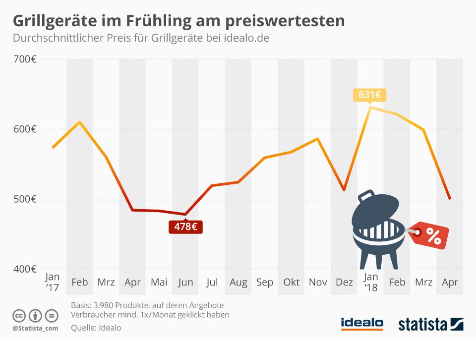 Infografik: Grillgeräte im Frühling am preiswertesten | Statista