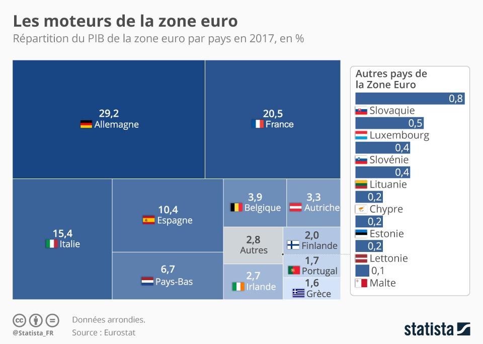 Infographie: Les moteurs de la zone euro   Statista