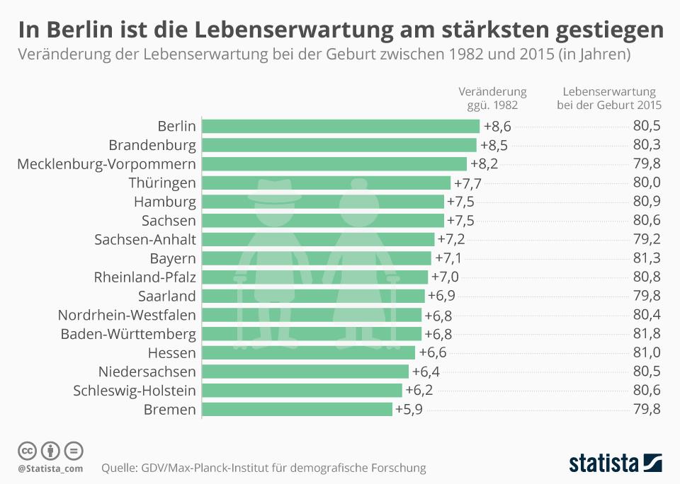 Infografik: In Berlin ist die Lebenserwartung am stärksten gestiegen | Statista