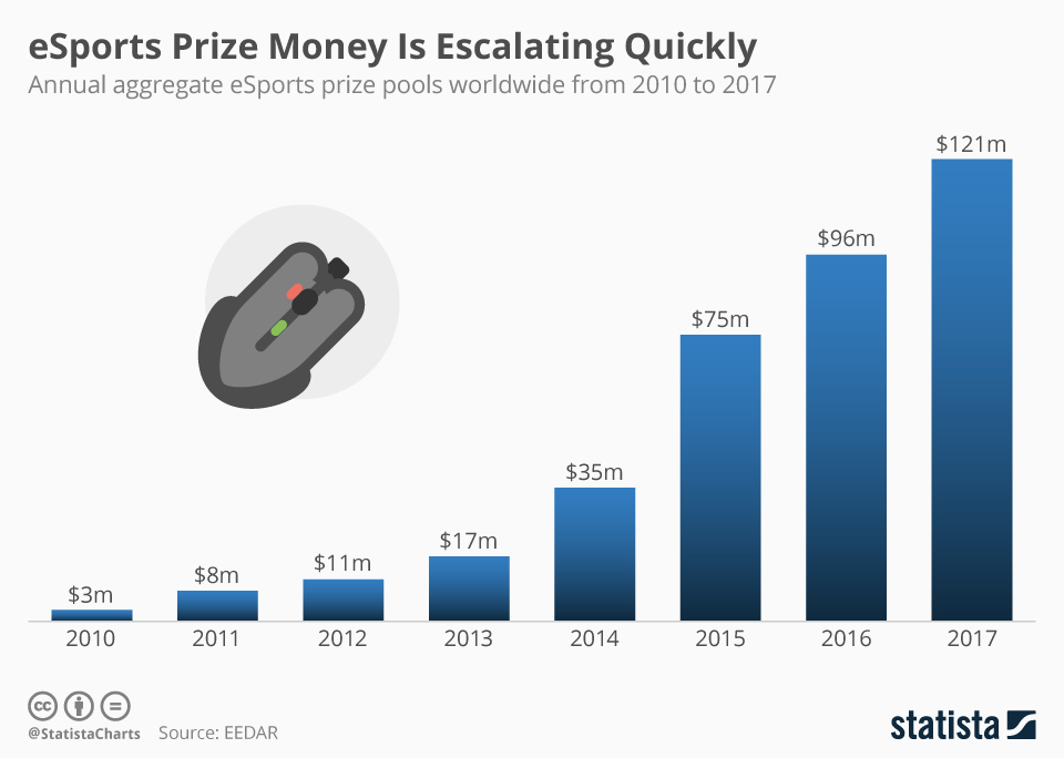 Infographic: eSports Prize Money Is Escalating Quickly | Statista