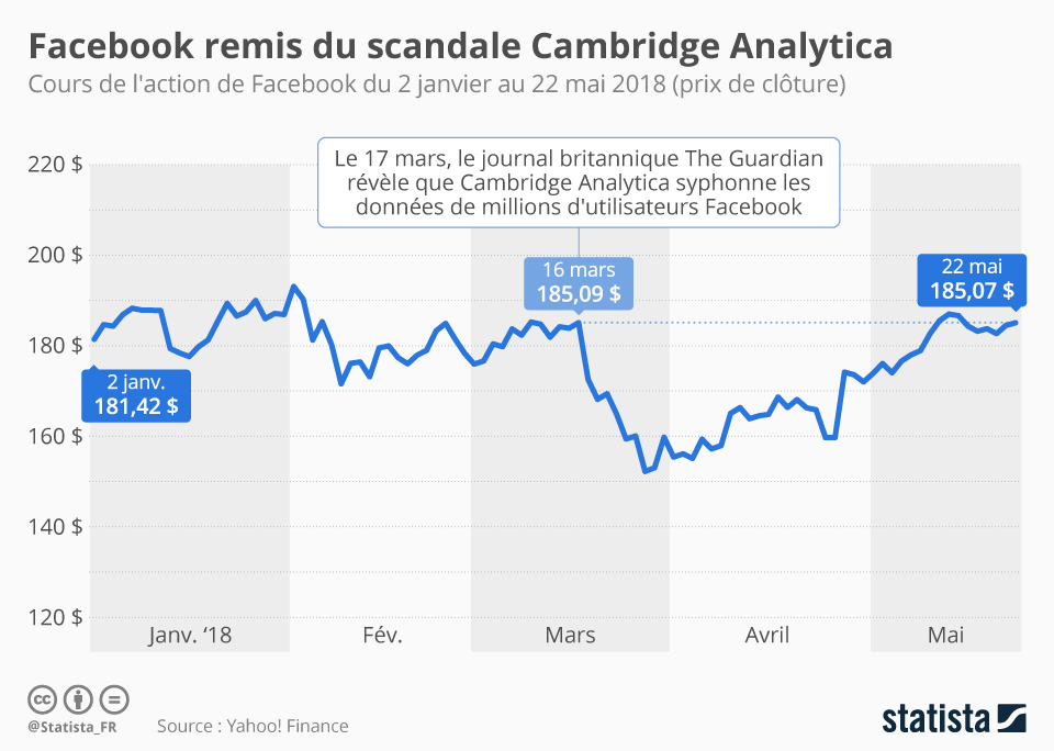 Infographie: Facebook remis du scandale Cambridge Analytica | Statista