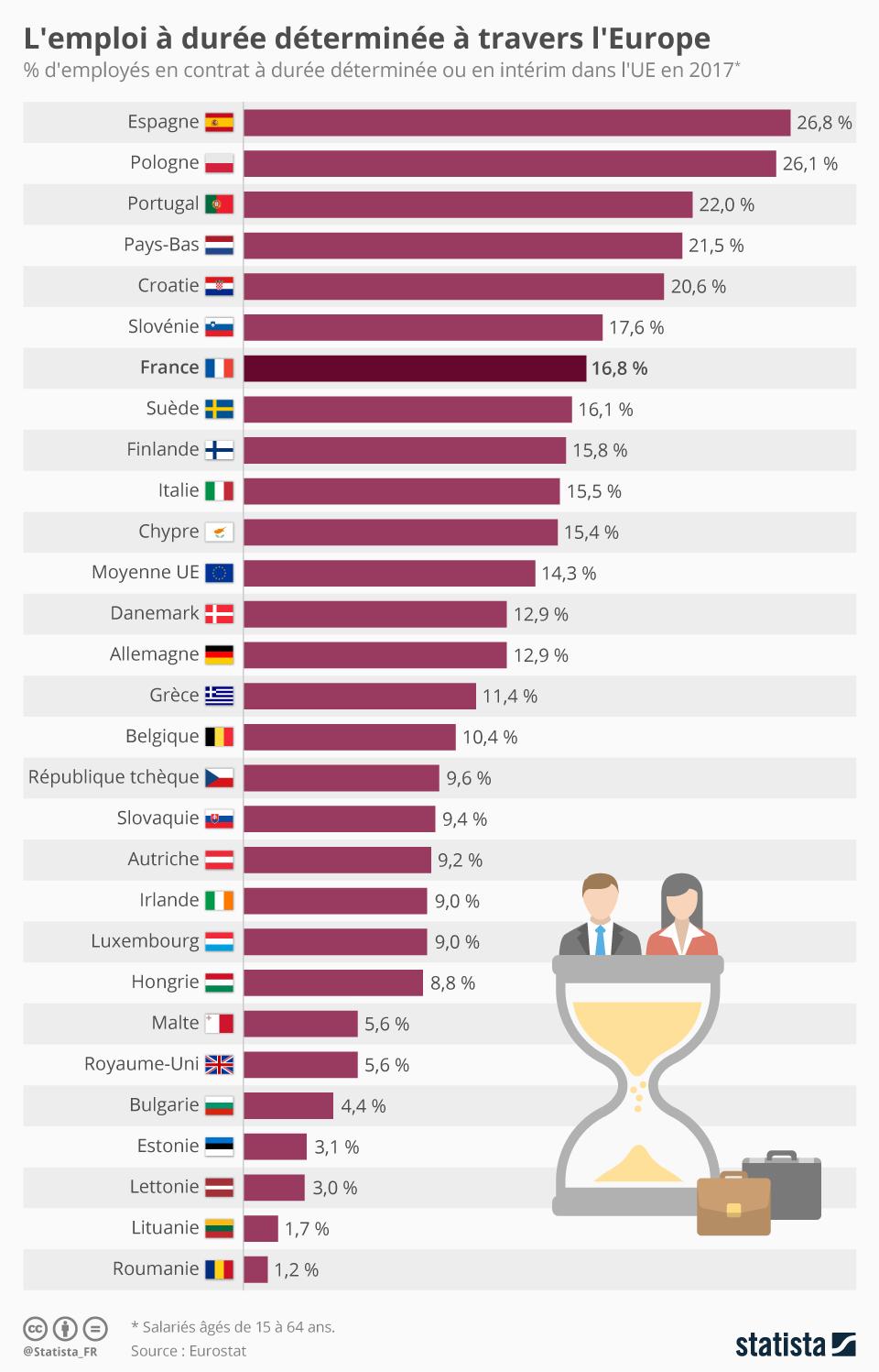Infographie: L'emploi à durée déterminée à travers l'Europe | Statista
