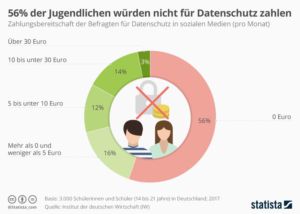 Infografik: 56% der Jugendlichen würden nicht für Datenschutz zahlen | Statista