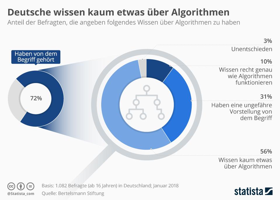 Infografik: Deutsche wissen kaum etwas über Algorithmen | Statista