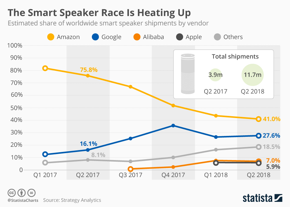 Infographic: The Smart Speaker Race Is Heating Up | Statista