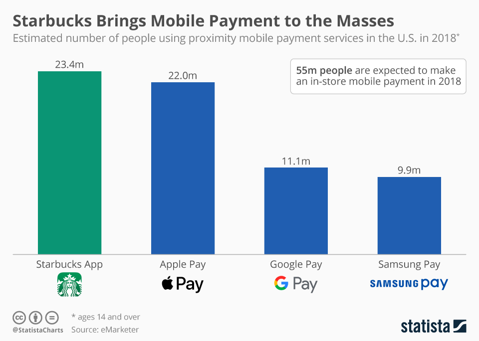 Infographic: Starbucks Brings Mobile Payment to the Masses | Statista
