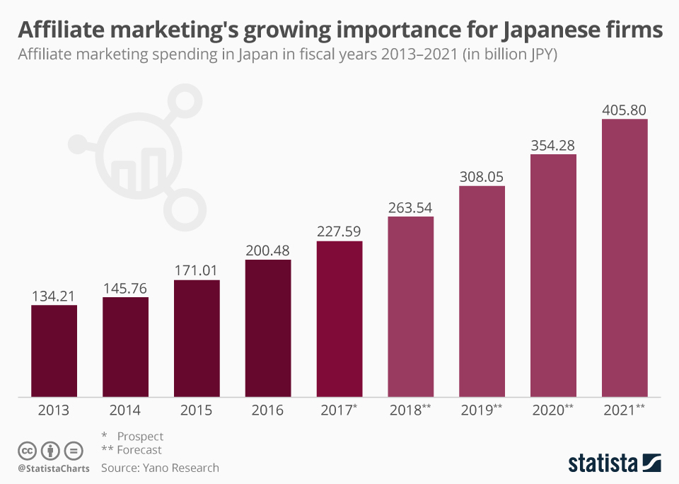 Infographic: Affiliate marketing's growing importance for Japanese firms | Statista