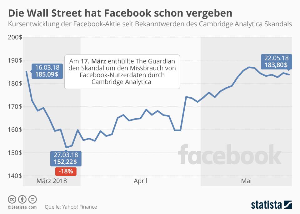 Infografik: Facebook-Skandal: Anleger sind nicht nachtragend | Statista