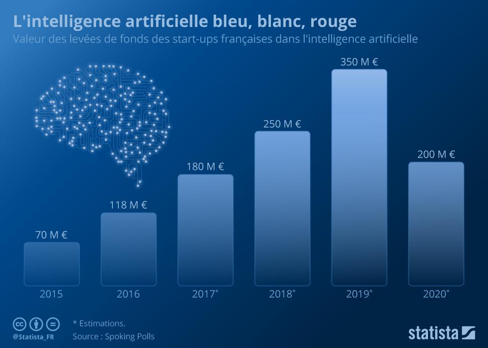 Infographie: L'intelligence artificielle bleu, blanc, rouge | Statista