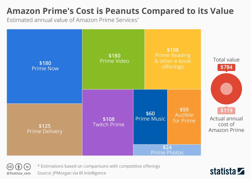 Infographic: Amazon Prime's Cost is Peanuts Compared to its Value | Statista