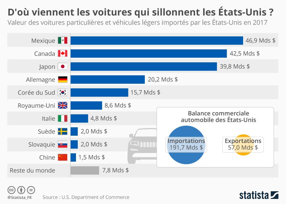 Infographie: D'où viennent les voitures qui sillonnent les États-Unis ? | Statista