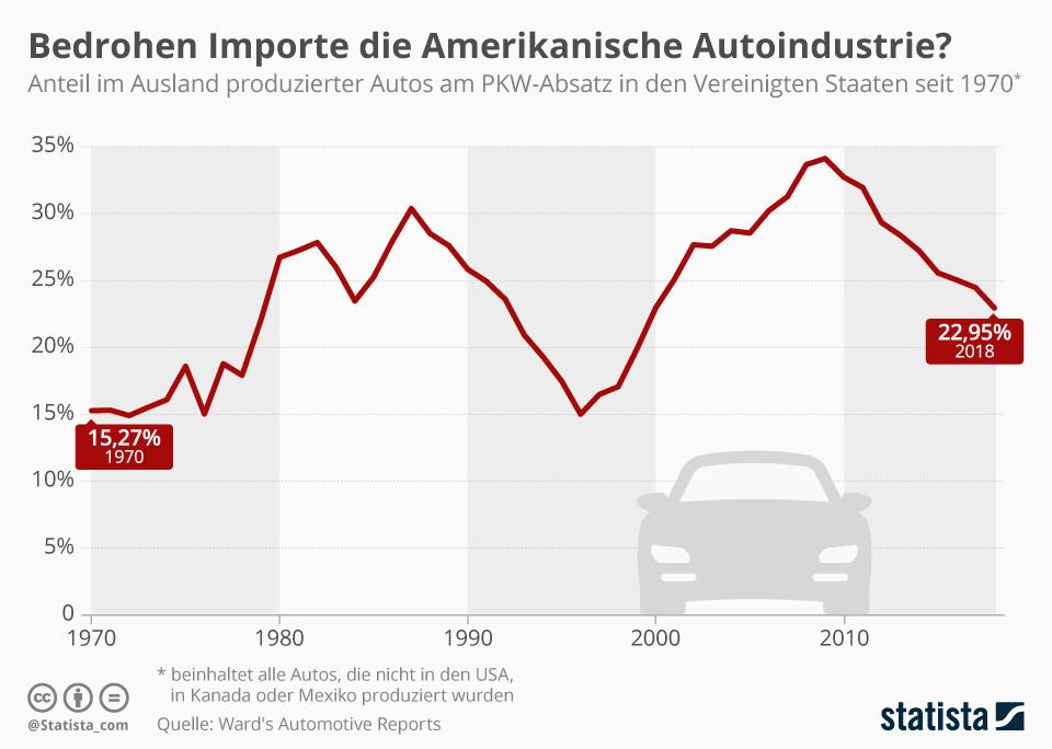 Infografik: Bedrohen Importe die Amerikanische Autoindustrie? | Statista