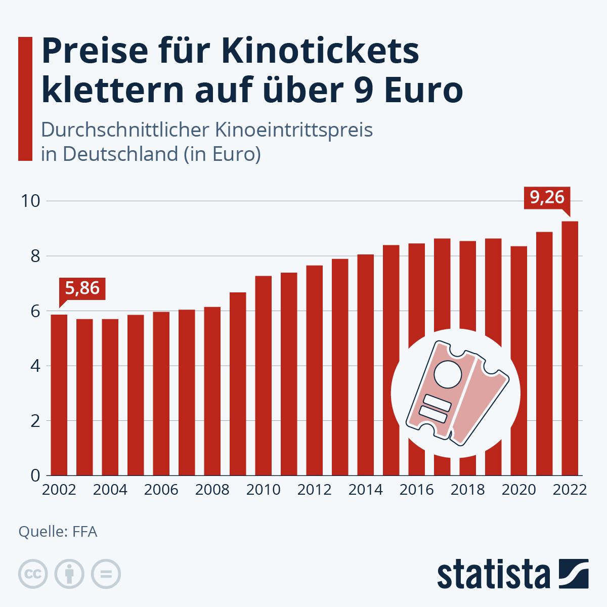 Infografik: Kino wird wieder teurer | Statista