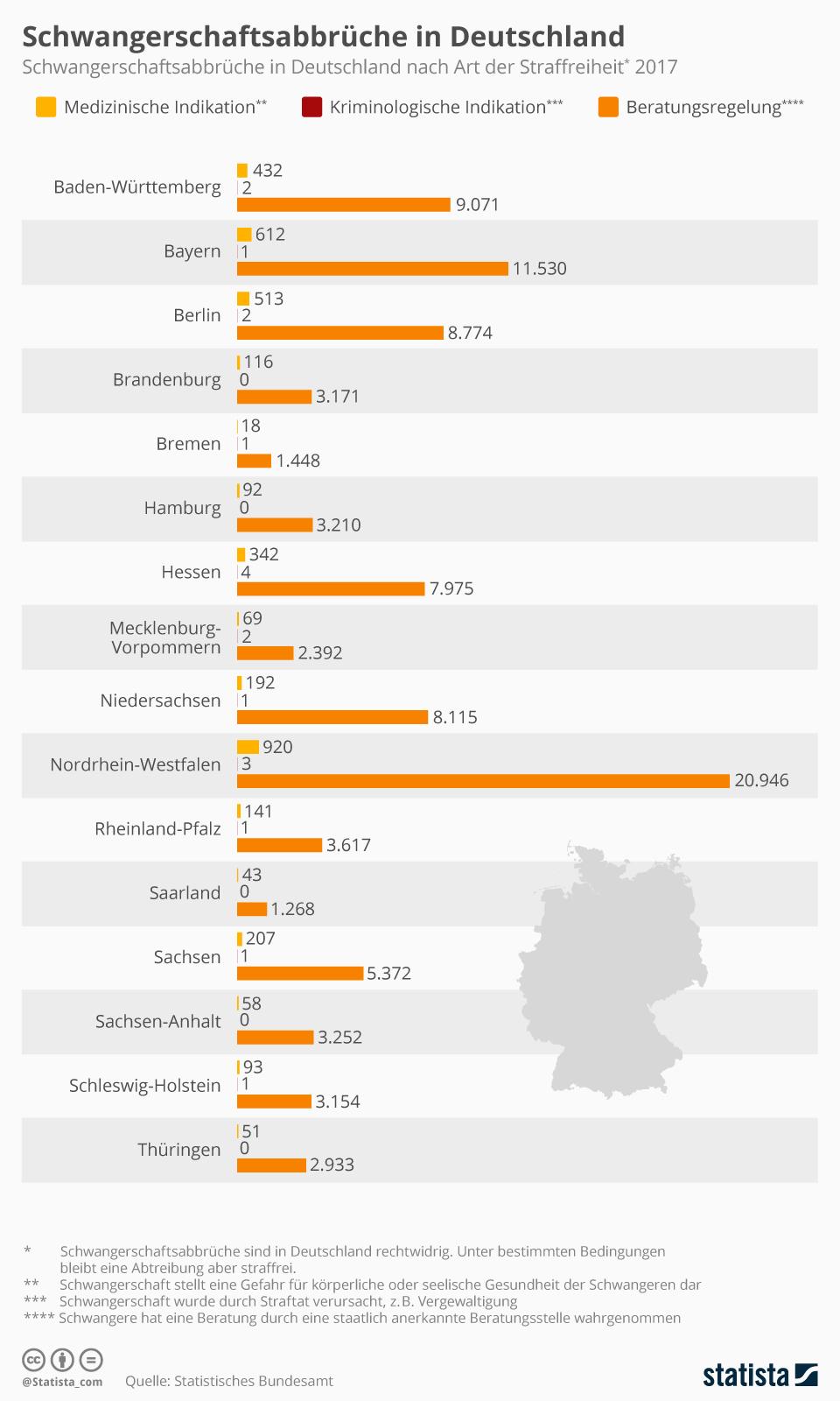 Infografik: Schwangerschaftsabbrüche in Deutschland  | Statista