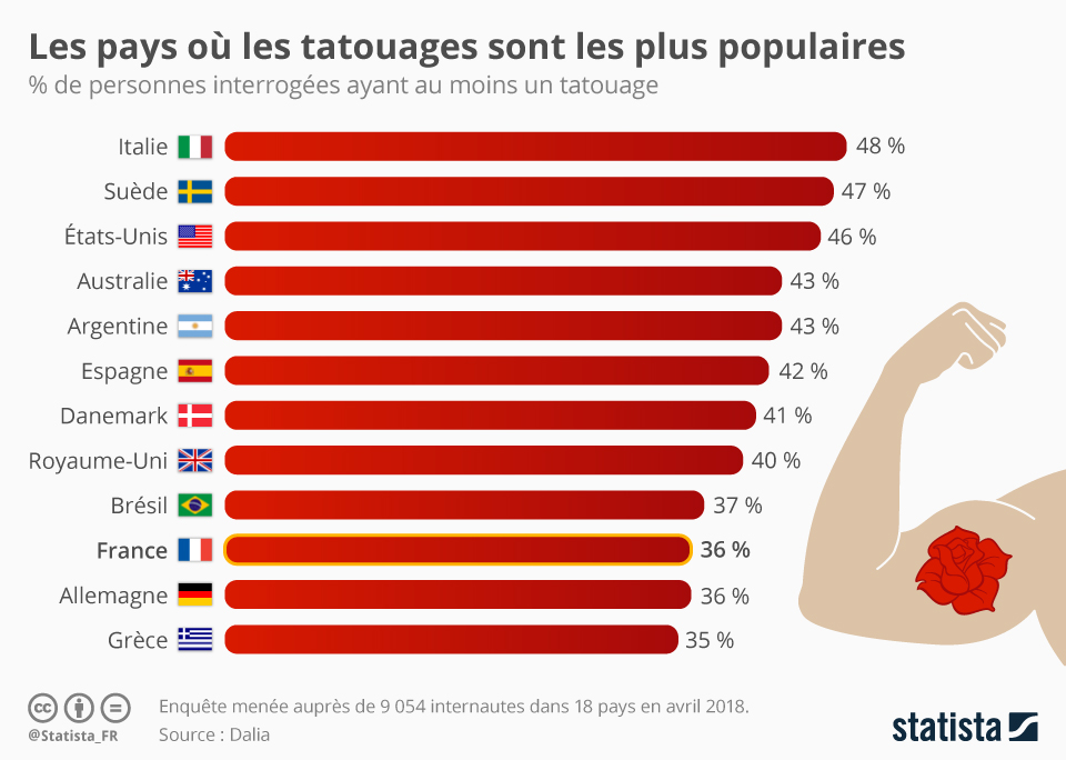 Infographie: Les pays où les tatouages sont les plus populaires | Statista