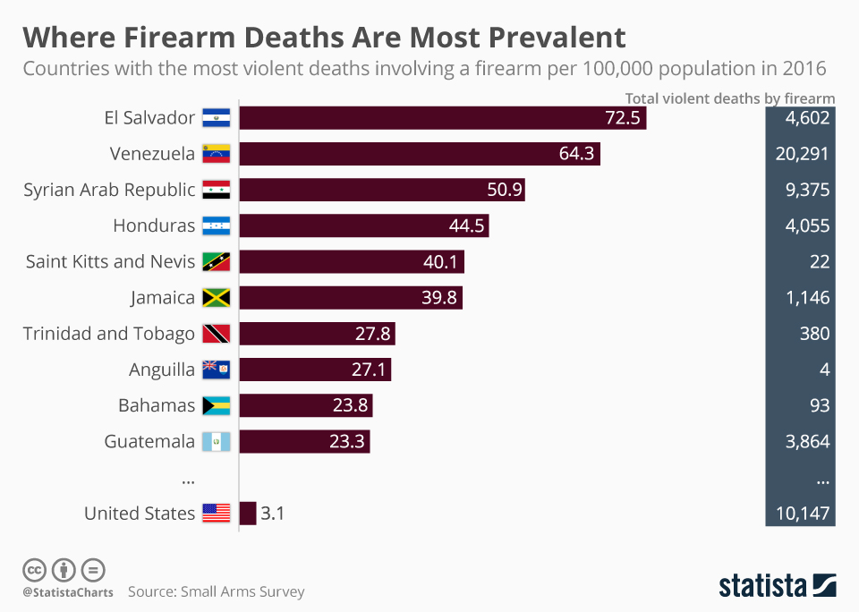 Infographic: Where Firearm Deaths Are Most Prevalent   Statista