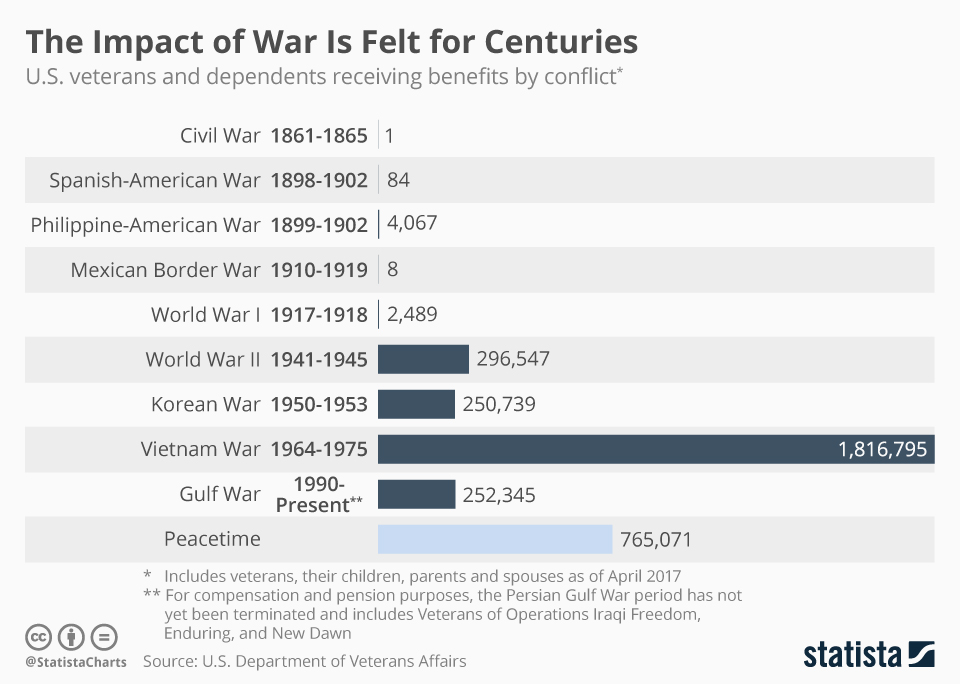 Infographic: The Impact of War Is Felt for Centuries | Statista