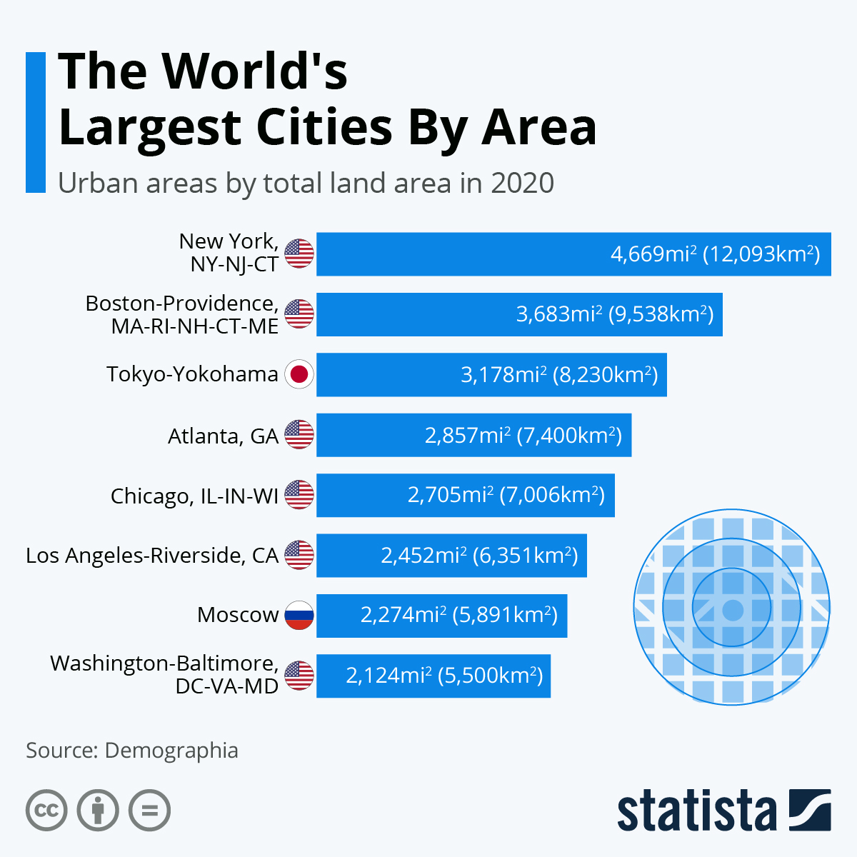 Infographic: The World's Largest Cities By Area | Statista