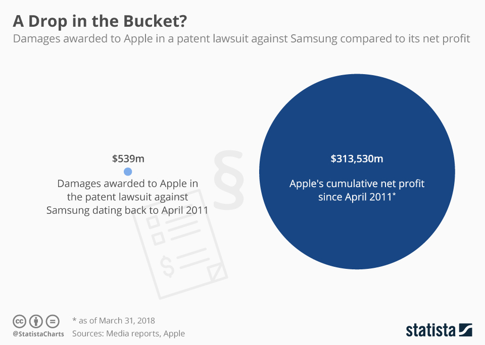 Infographic: A Drop in the Bucket? | Statista