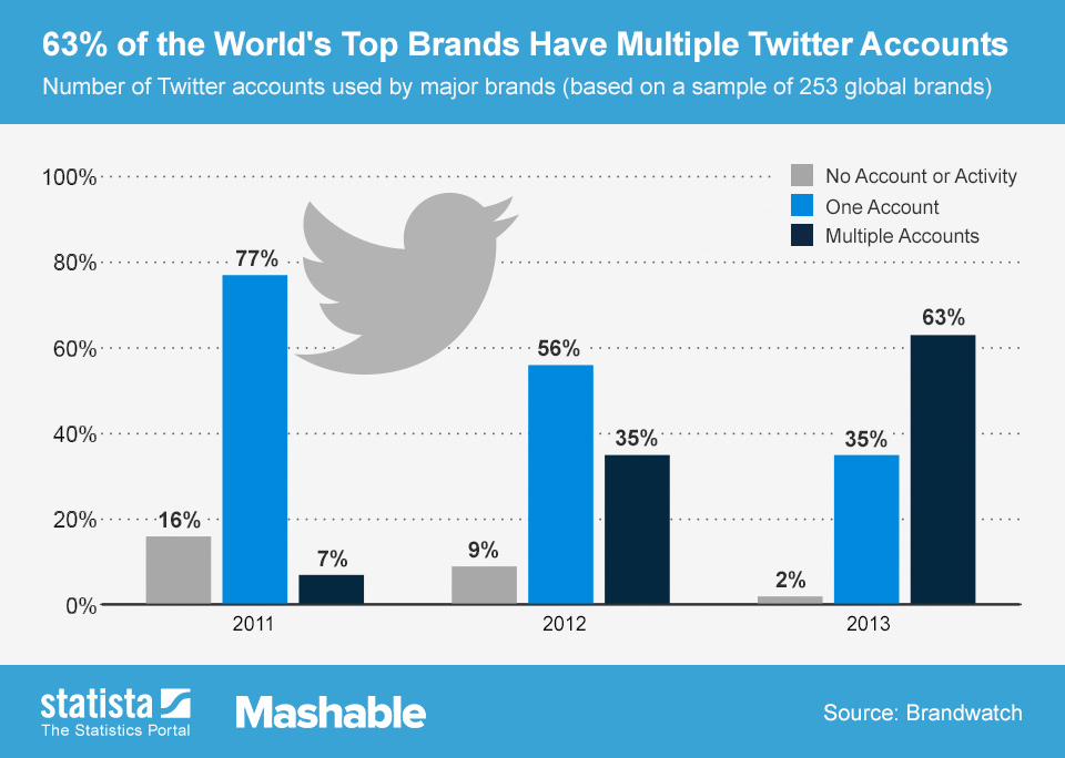 Infographic: 63% of the World's Top Brands Have Multiple Twitter Accounts | Statista