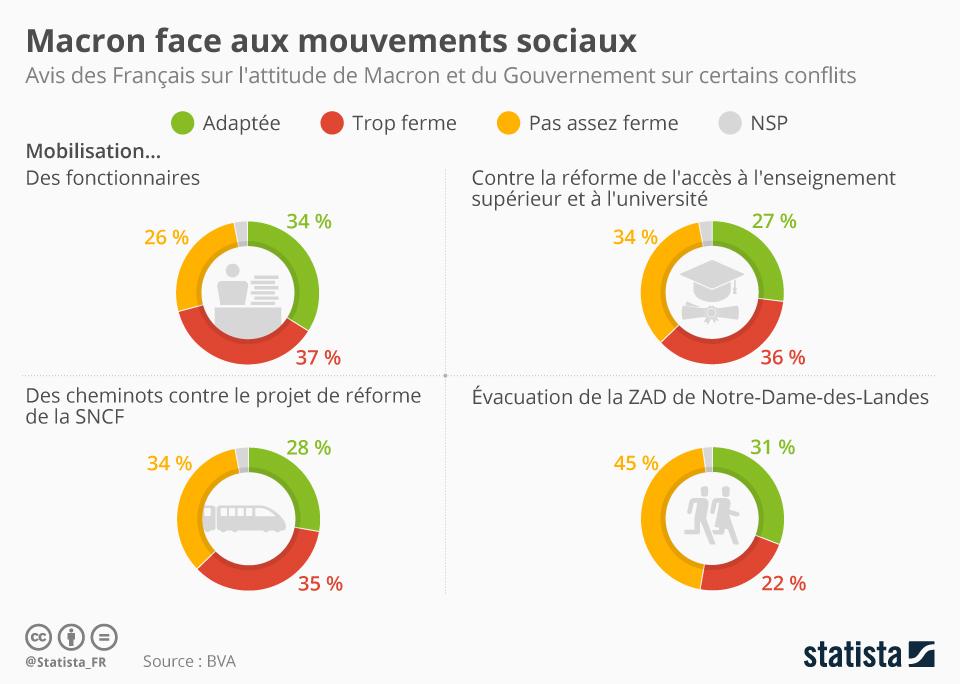 Infographie: Macron face aux mouvements sociaux | Statista