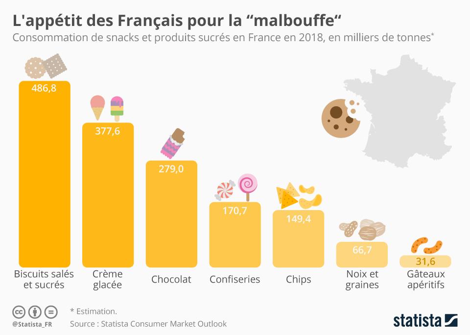 """Infographie: L'appétit des Français pour la """"malbouffe""""   Statista"""
