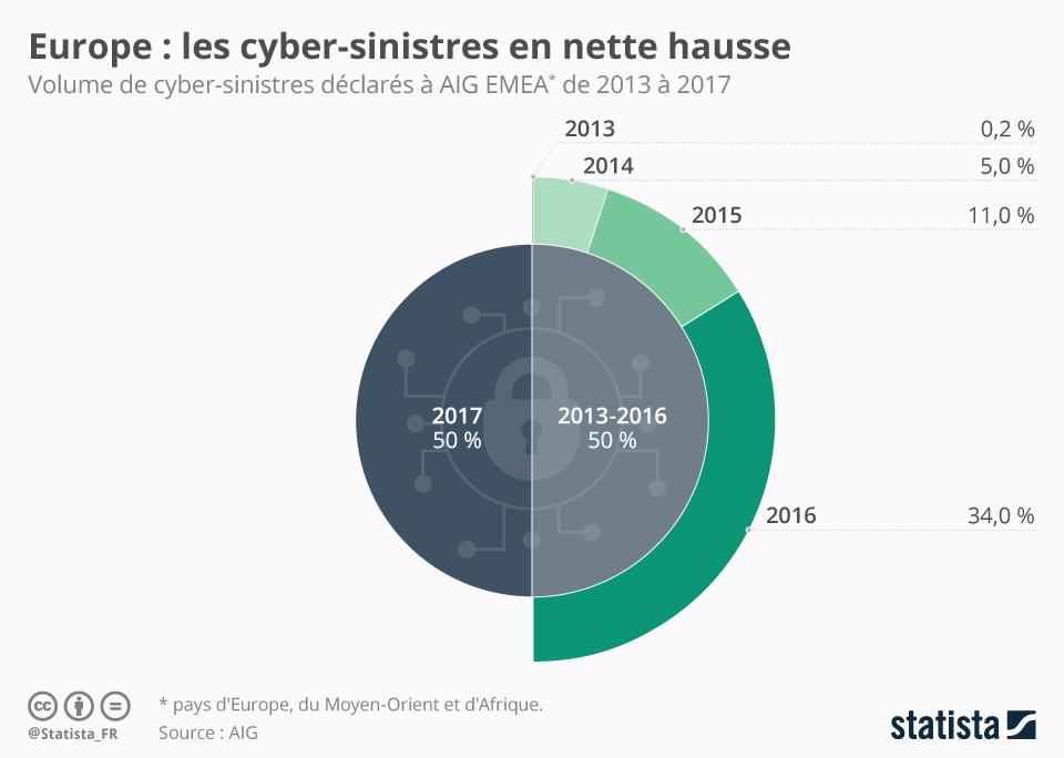 Infographie: Europe : les cyber-sinistres sont en nette hausse   Statista