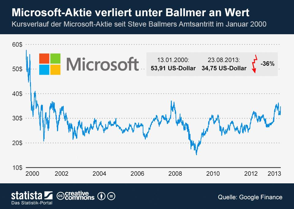 Infografik: Microsoft-Aktie verliert unter Ballmer an Wert | Statista