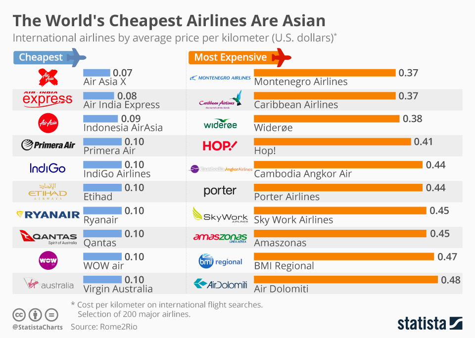 Infographic: The World's Cheapest Airlines Are Asian  | Statista