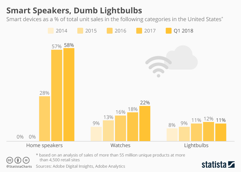 Infographic: Smart Speakers, Dumb Lightbulbs | Statista