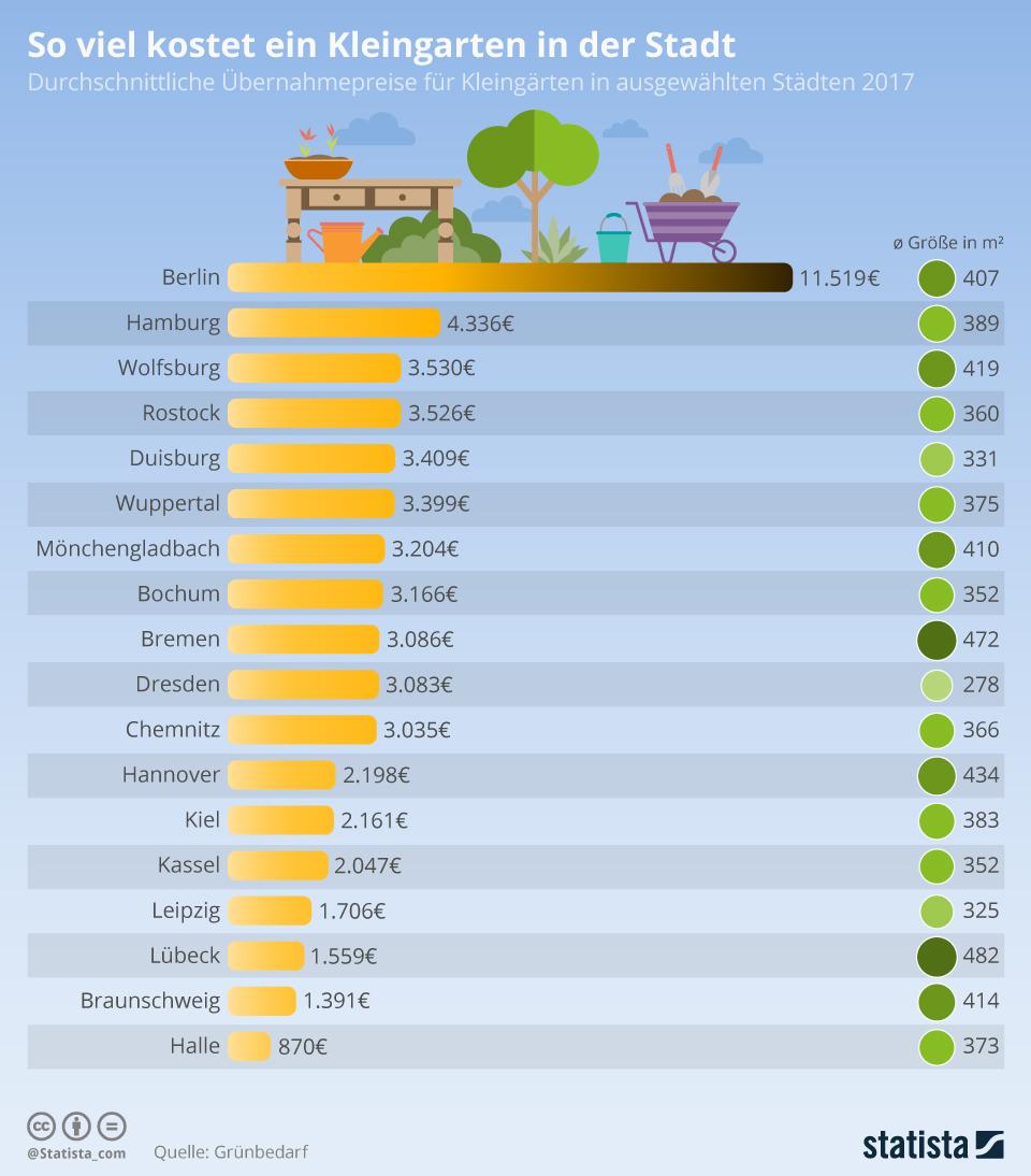 Infografik: So viel kostet ein Kleingarten in der Stadt | Statista