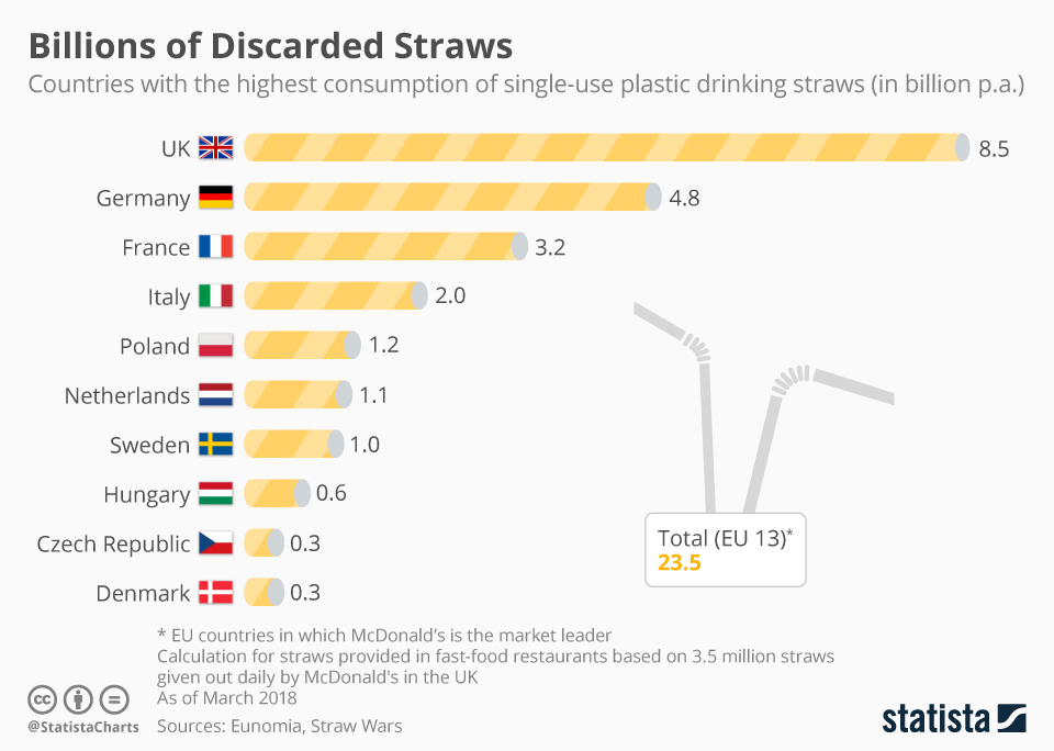 Infographic: Billions of Discarded Straws | Statista