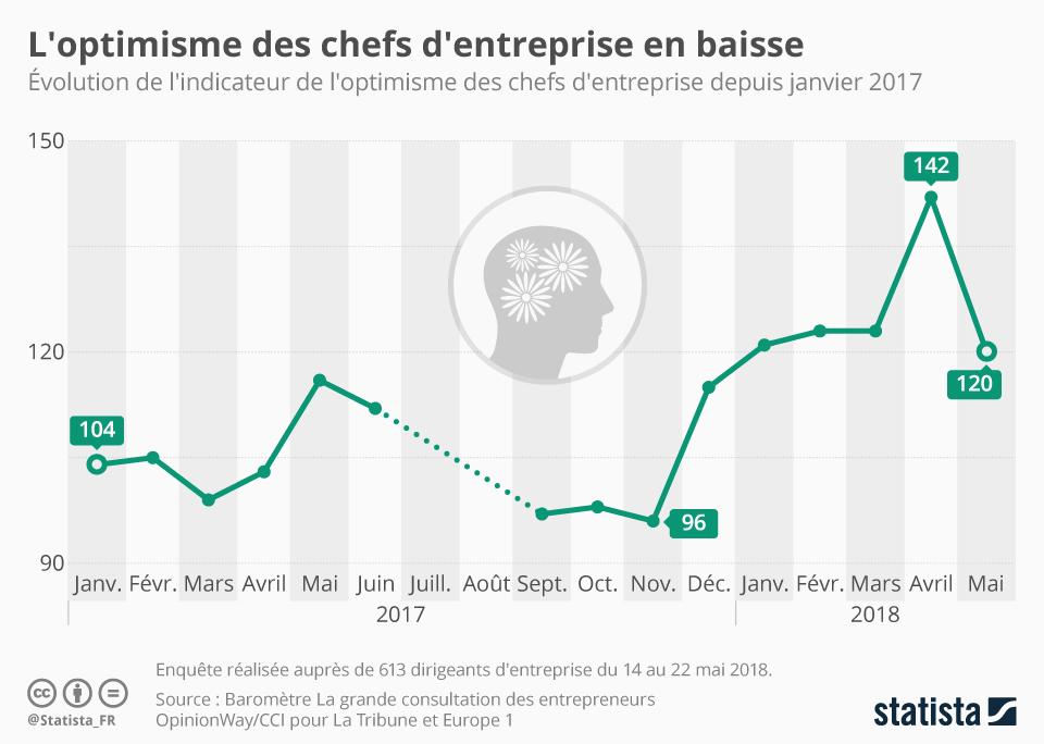 Infographie: L'optimisme des chefs d'entreprise en baisse | Statista