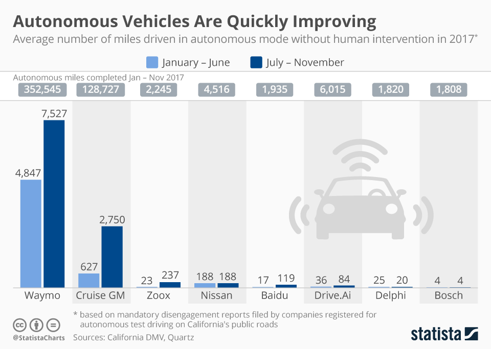 Infographic: Autonomous Vehicles Are Quickly Improving | Statista