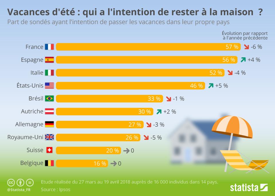 Infographie: Vacances d'été : qui a l'intention de rester à la maison ? | Statista