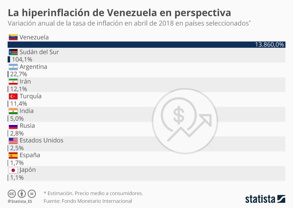 Infografía: En Venezuela los precios suben a casi el 14.000% al año | Statista