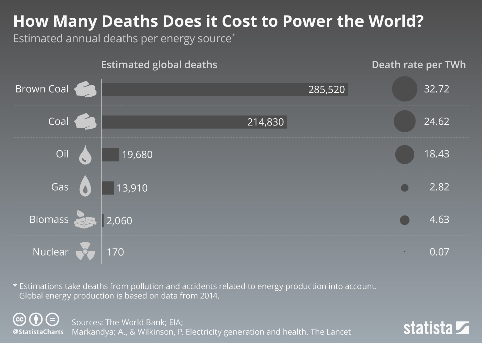 Infographic: How Many Deaths Does it Cost to Power the World | Statista