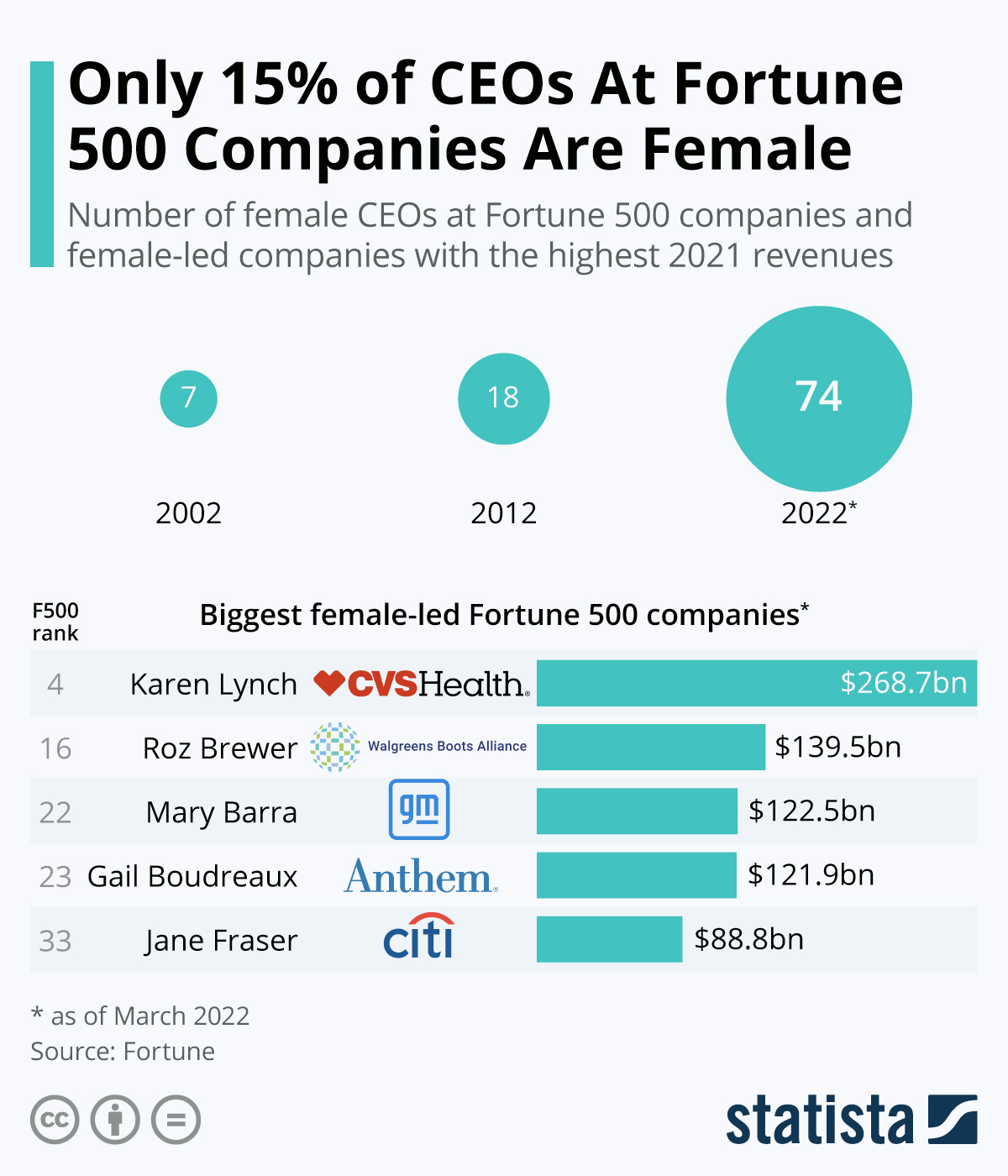 Infographic: Only 24 Female CEOs At Fortune 500 Companies | Statista