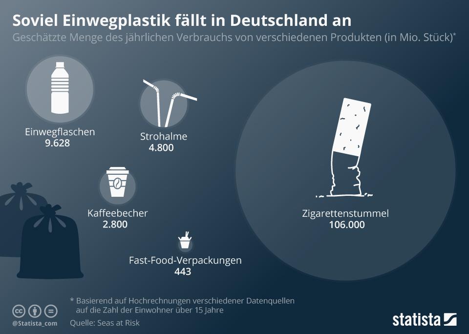 Infografik: Soviel Einwegplastik fällt in Deutschland an | Statista