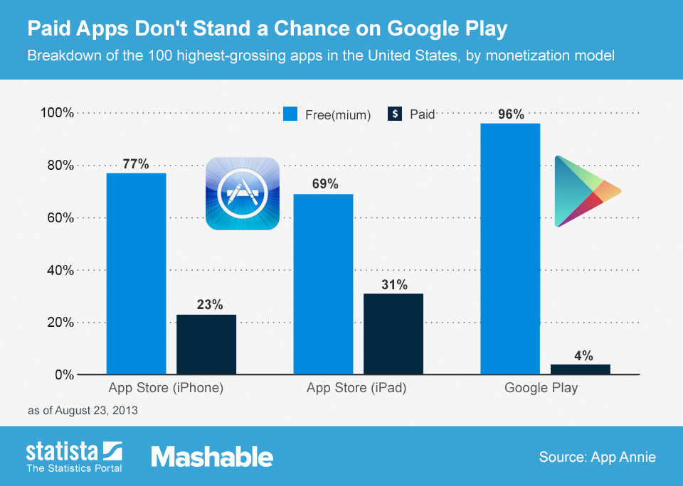 Infographic: Paid Apps Don't Stand a Chance on Google Play   Statista