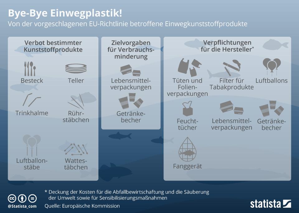 Infografik: Bye-Bye Einwegplastik! | Statista