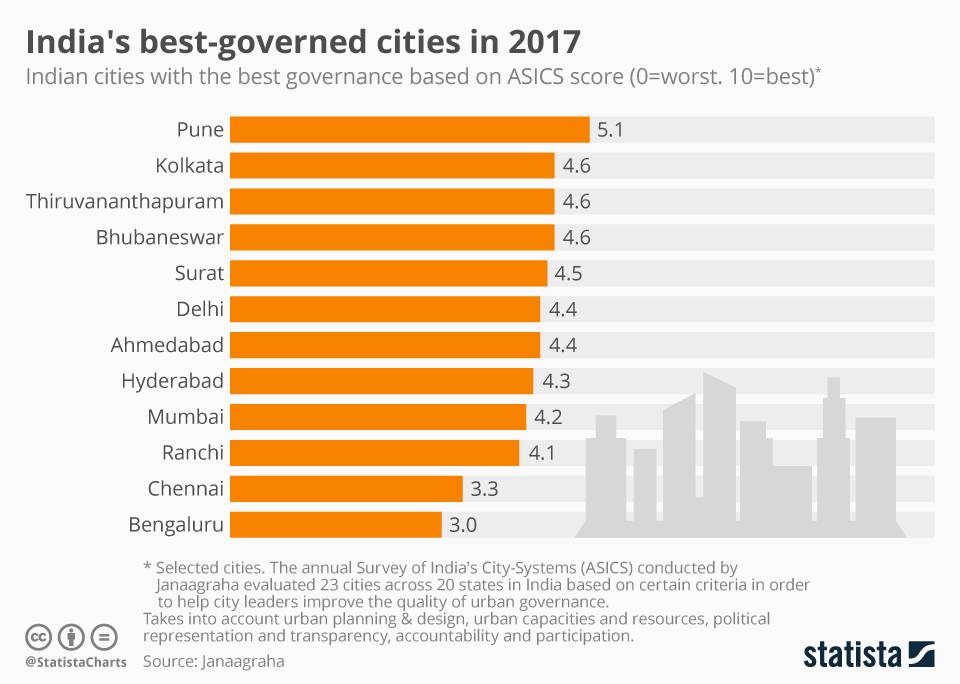 Infographic: India's best-governed cities in 2017 | Statista
