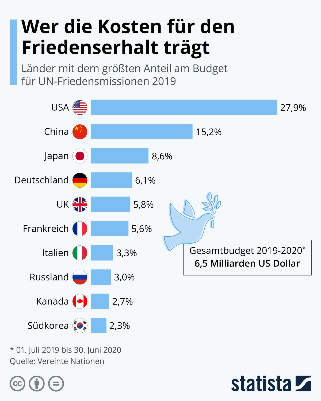 Infografik: Wer die Kosten für den Friedenserhalt trägt | Statista
