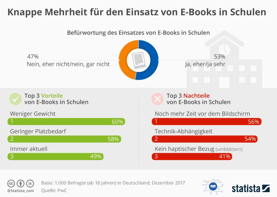 Infografik: Knappe Mehrheit für den Einsatz von E-Books in Schulen | Statista