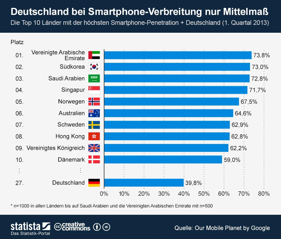 Infografik: Deutschland bei Smartphone-Verbreitung nur Mittelmaß | Statista