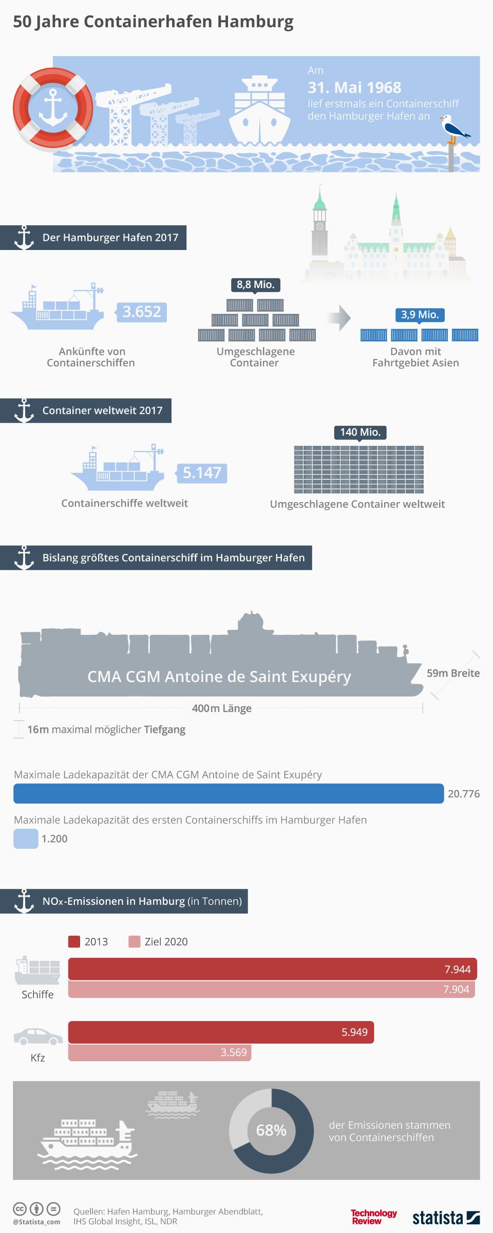 Infografik: 50 Jahre Containerhafen Hamburg   Statista