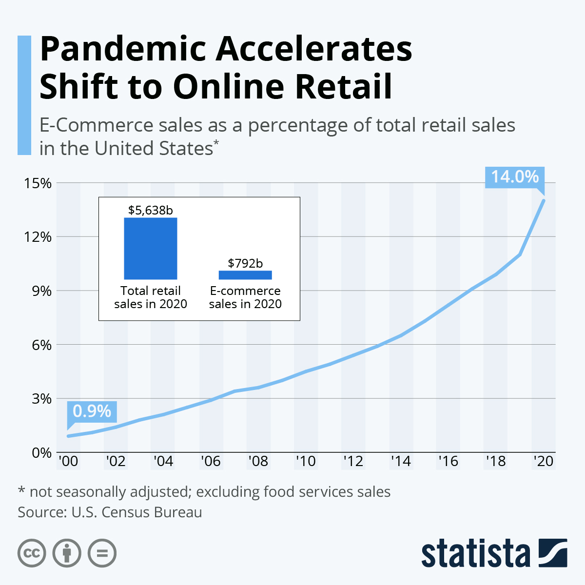 Infographic: The Rise of E-Commerce in the United States | Statista