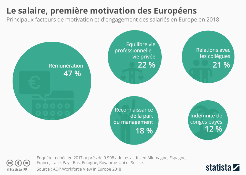 Infographie: Le salaire, première motivation des Européens | Statista