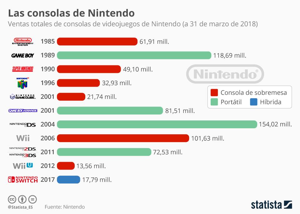 Infografía: Pokémon cambia el smartphone por la Nintendo Switch | Statista